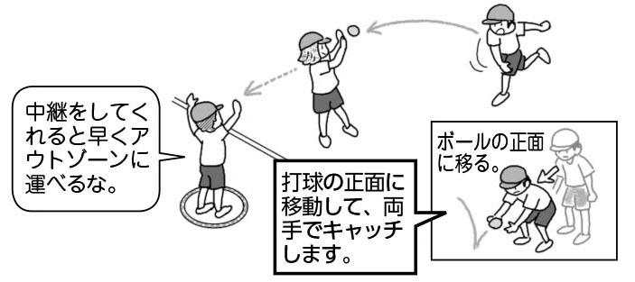 「中継をしてくれると早くアウトゾーンに運べるな」。打球の正面に移動して、両手でキャッチします。