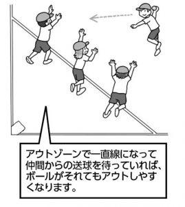 アウトゾーンで一直線になって仲間からの送球を待っていれば、ボールがそれてもアウトしやすくなります。