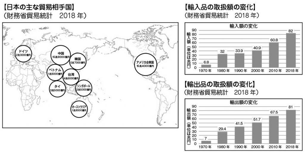 主な貿易相手国、輸入品・輸出品の取扱額の変化グラフ