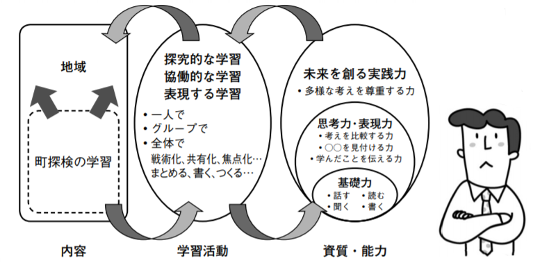 生活科における育てる資質や能力、学習活動、内容の相関図
