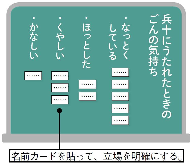▼名前カードを使って考えを明確にするの図