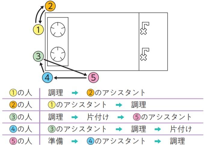 グループ内のメンバーの役割り図