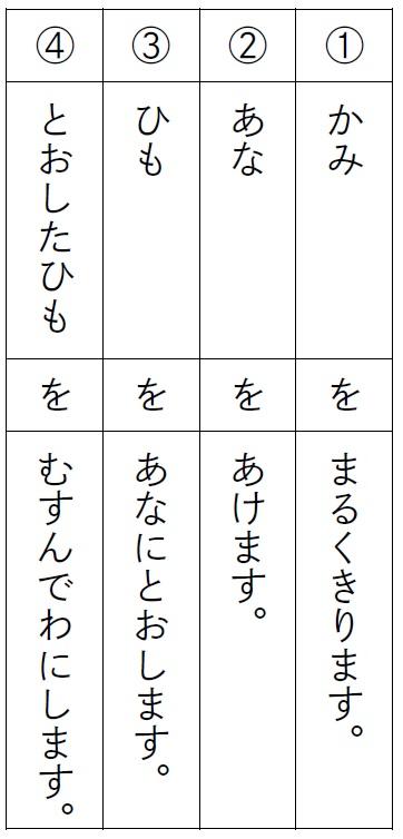 「ブンブンごまの作り方」四つの大きな柱