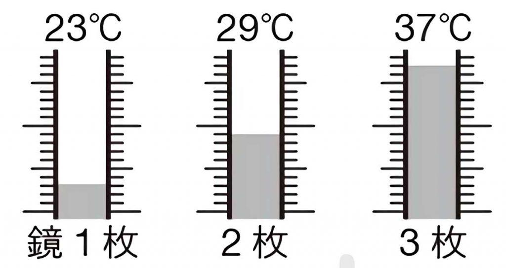 温度計に色を塗って暖かさを光のエネルギー量として視覚化する