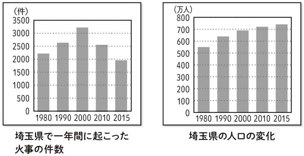 埼玉県の火災発生件数と人口の推移(1980~2015)