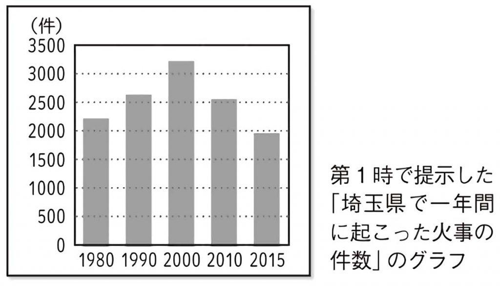 埼玉県で一年間に起こった火事の件数