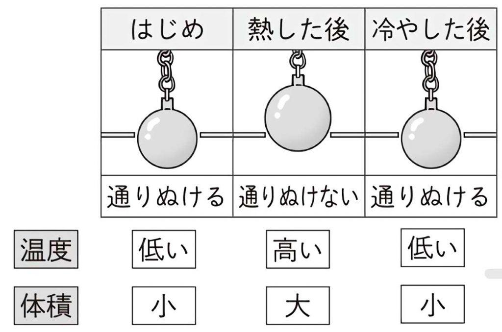 金属球膨張試験器を使った実験結果