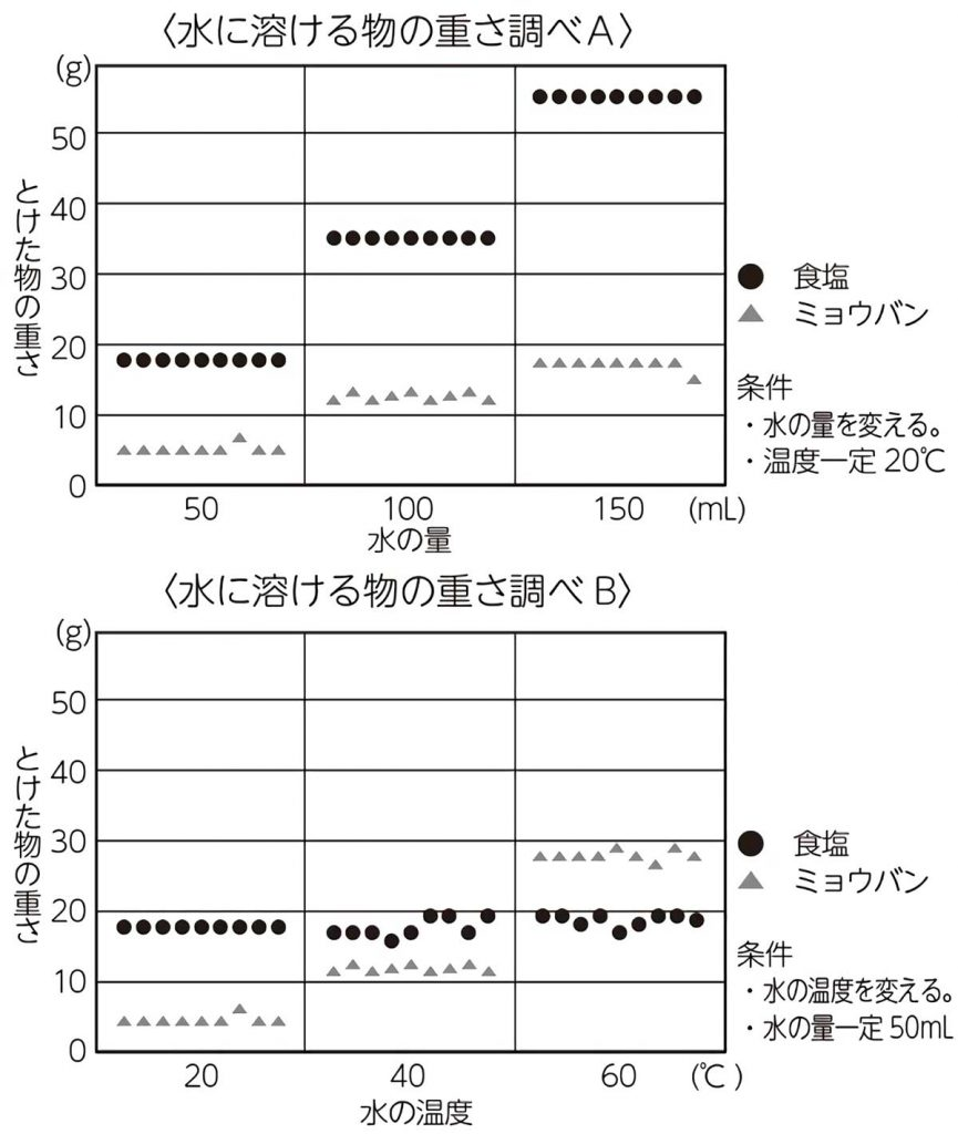 水に溶ける物の重さ調べ結果グラフ
