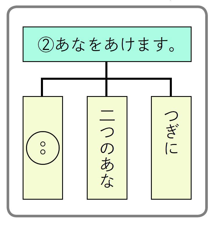 「くま手チャート」の例 ~ブンブンごまの作り方~
