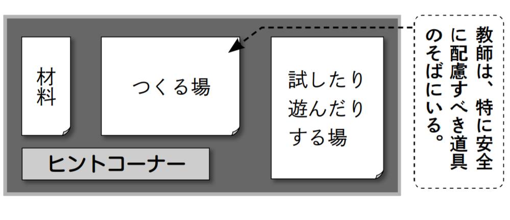 活動する場の例の図