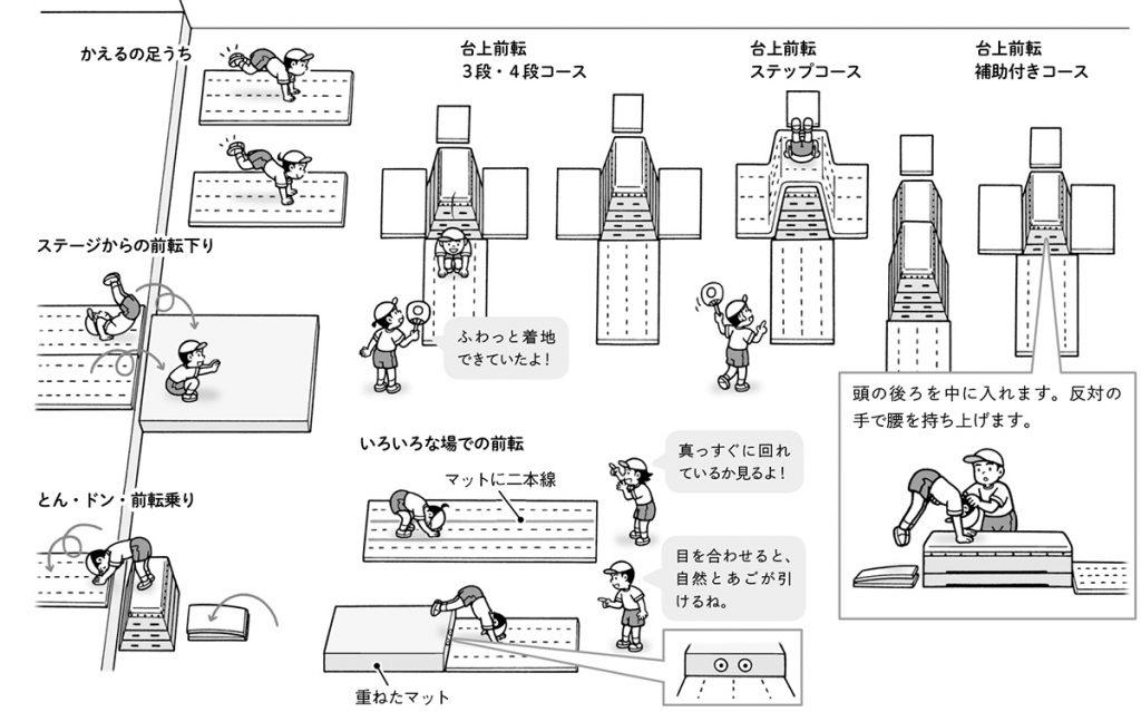 跳び箱名人への道②(クルッと編)