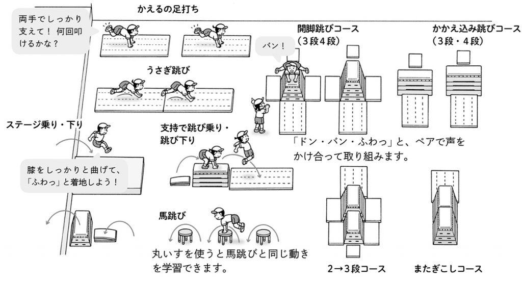 跳び箱名人への道①