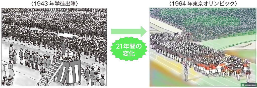 1943~1964年の国立競技場での催しの変化
