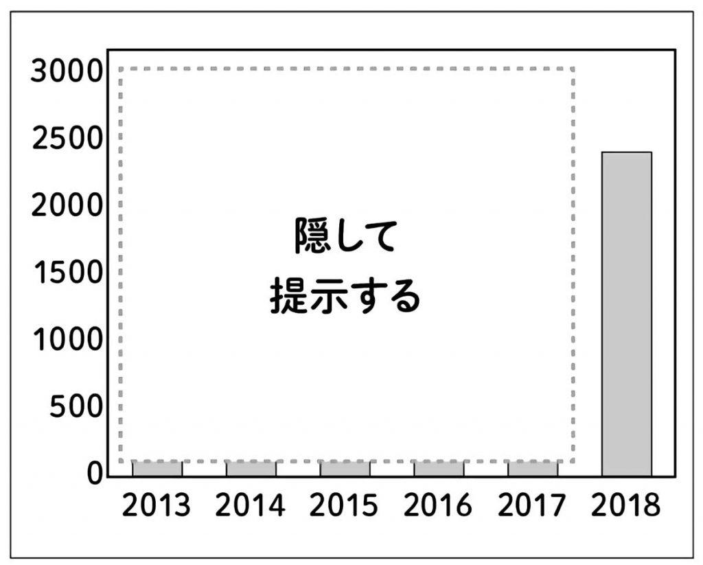 市内で1年間に発生した交通事故(2018年以前のデータを隠したもの)