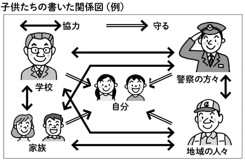 子供たちの書いた相関図(例)