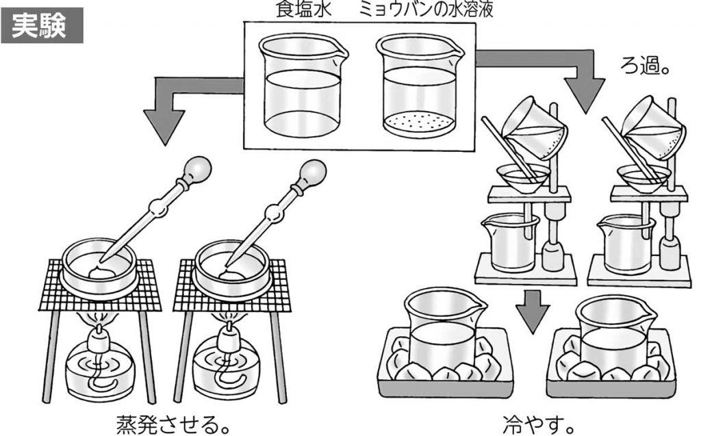 水に溶けた物質を取り出す実験(蒸発&ろ過→冷やす)