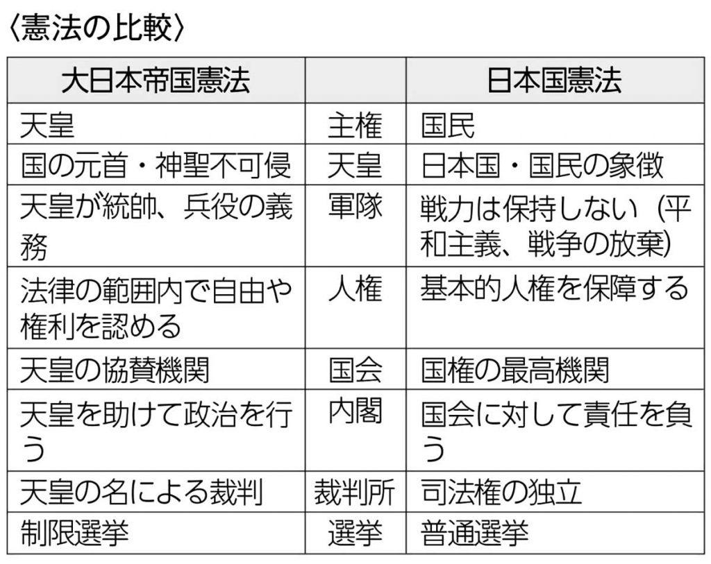 大日本帝国憲法と日本国憲法の比較