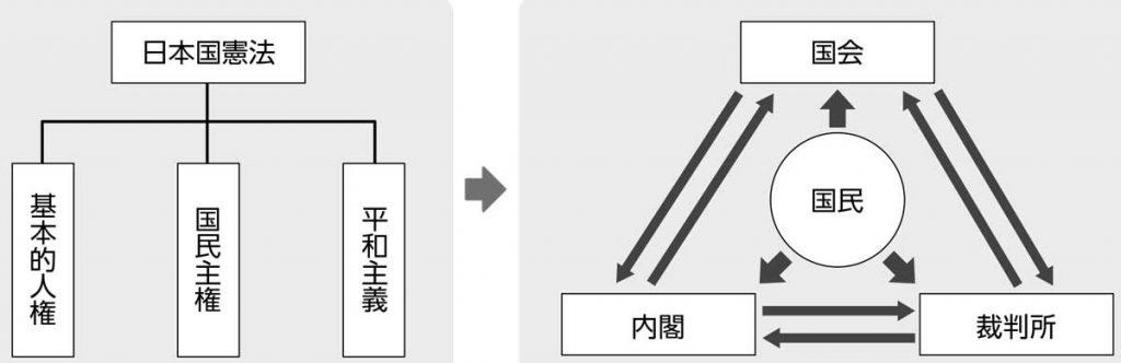 日本の民主政治の仕組みと関係図