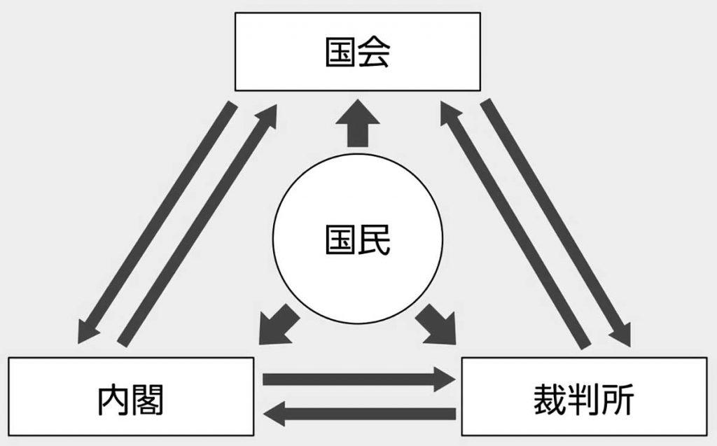 小6社会「日本国憲法とわたしたちの生活」指導アイデア