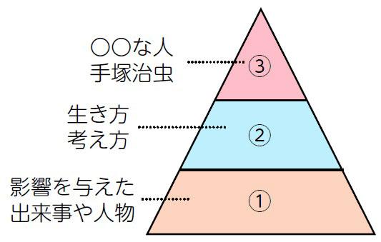 ピラミッド型の思考ツール