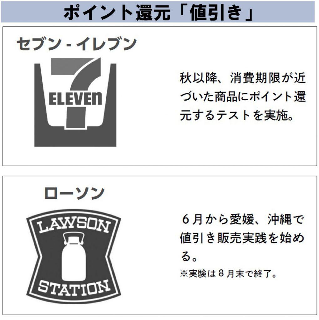 大手コンビニ3社の食品ロス対策(セブンイレブン・ローソン)