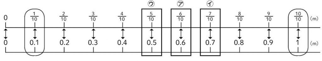 分数ものさしと、小数ものさしを並べて囲んだ数直線で
