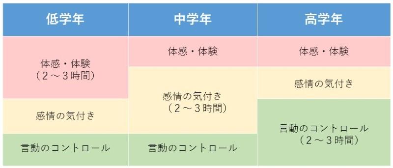 ストレスマネジメントプログラムの例