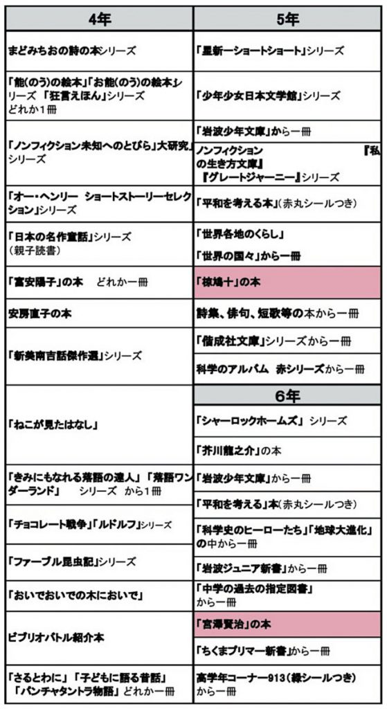 立命館小学校の2020年必読書