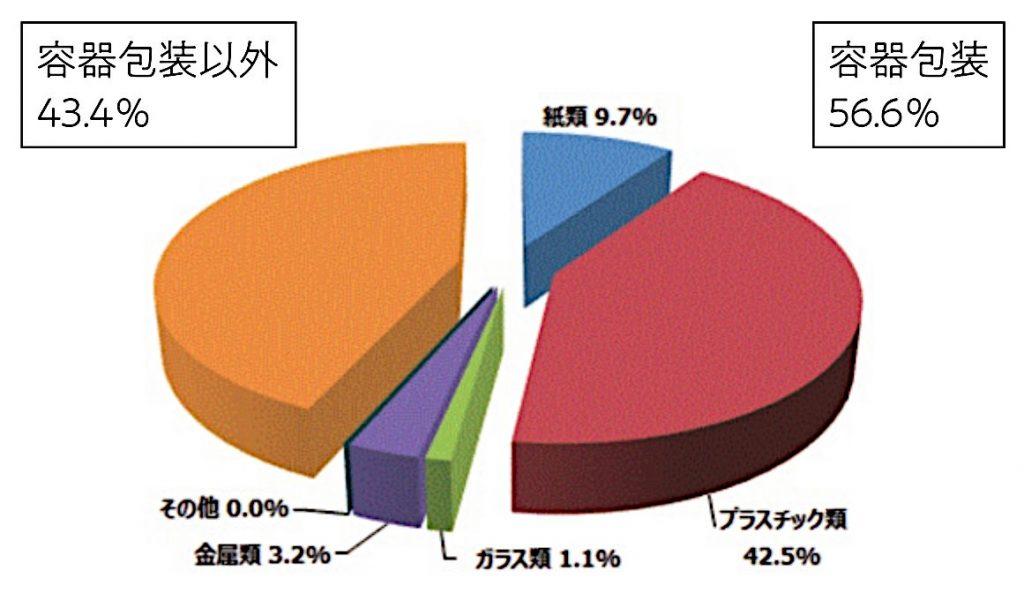 容器包装廃棄物の使用・排出実態調査の概要(平成29年度)より