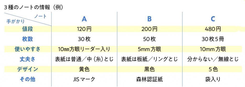 3種のノートの情報(例)
