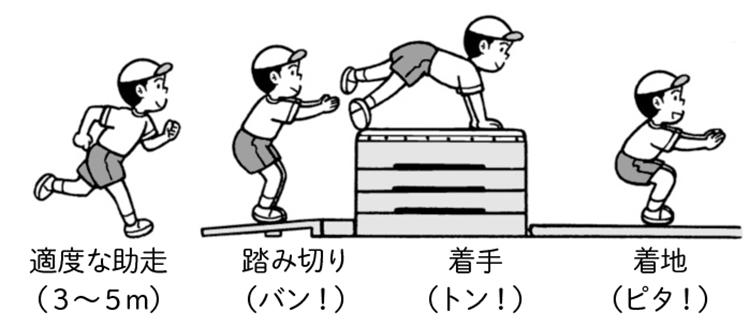 跳び箱運動の一連の動きを身に付ける