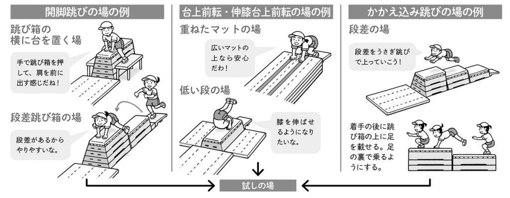 開脚跳びの場の例、台上前転・伸び膝台上前転の場の例、かかえ込み跳びの場の例