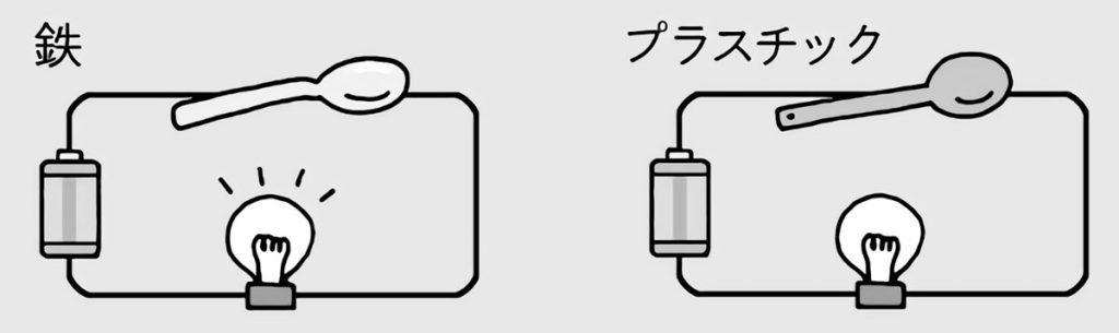 電気を通す物質・通さない物質