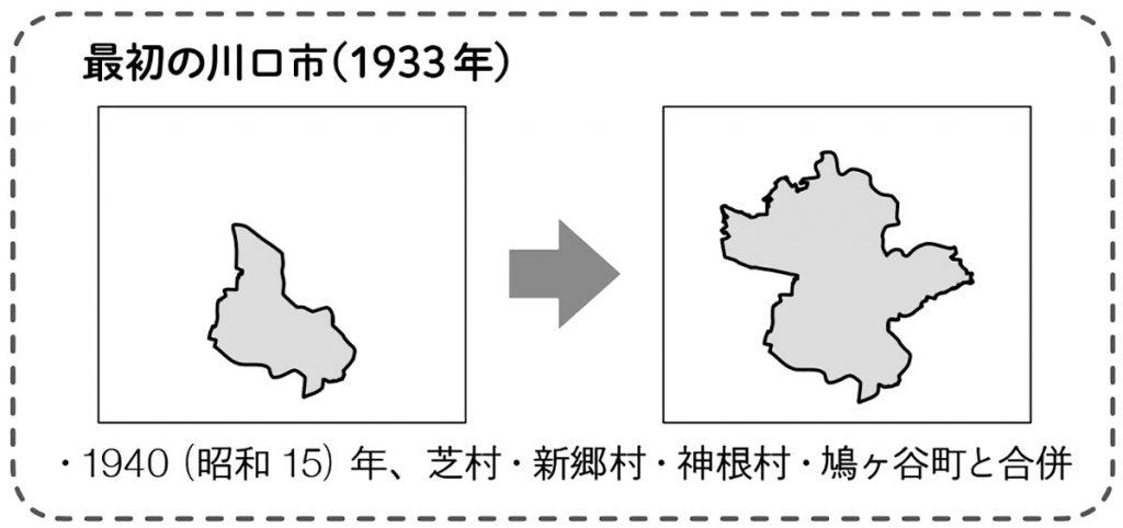 川口市の土地の広がり(1933年~1940年)