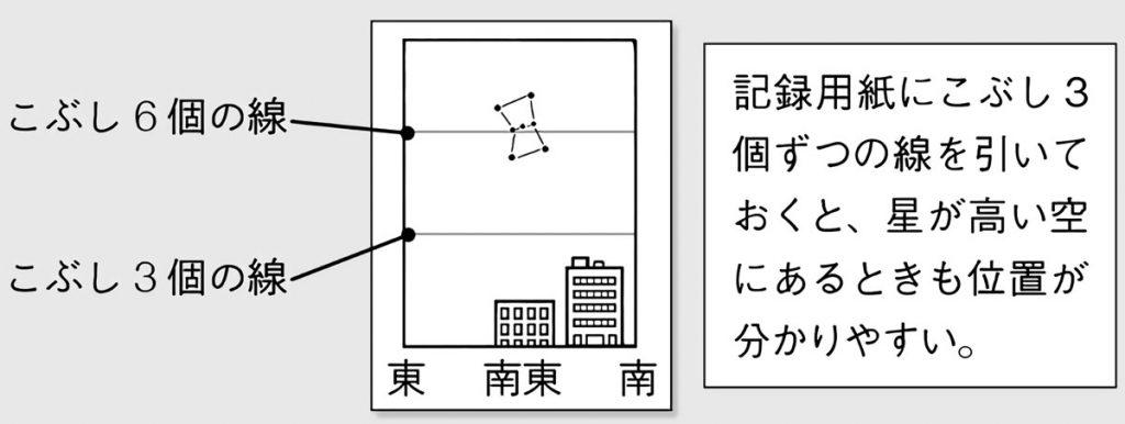 星の位置を方位と高さで表す