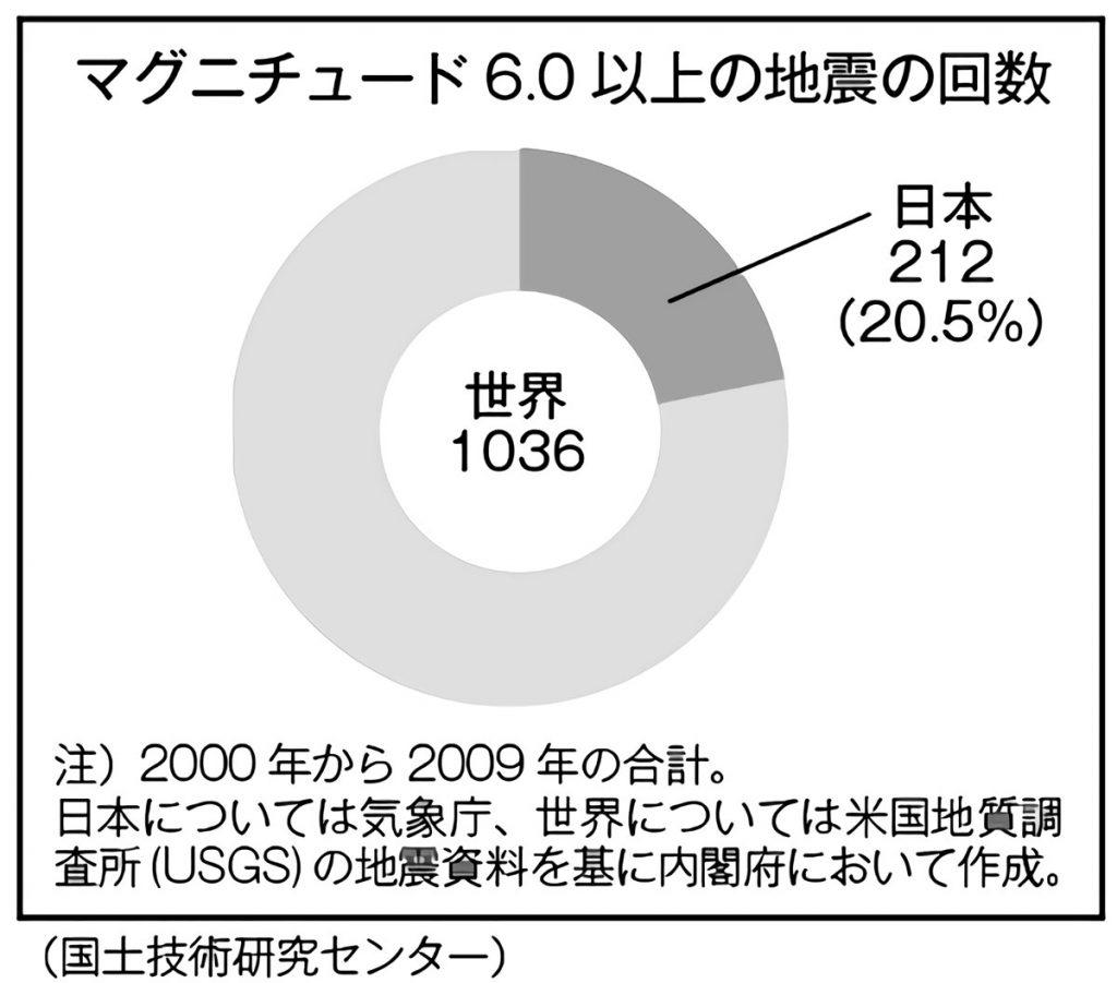 マグニチュード6.0以上の地震の回数〈日本・世界〉