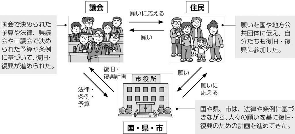 国や地方公共団体の政治の働きについての関係図