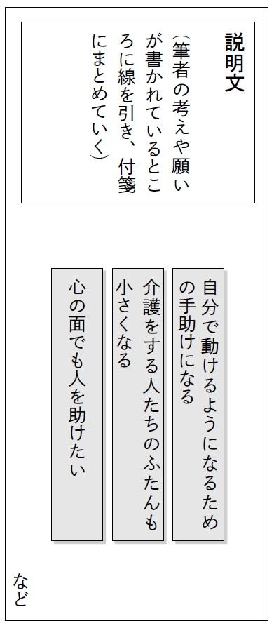 教材文を全文掲載したワークシート例