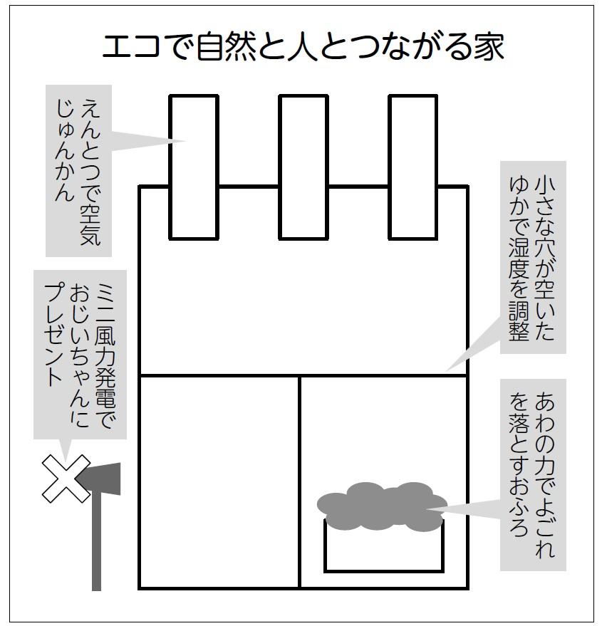 筆者が考える未来の家の設計図とテーマ例
