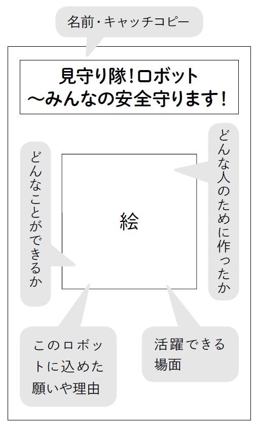 「ゆめのロボット」をポスターにまとめる例