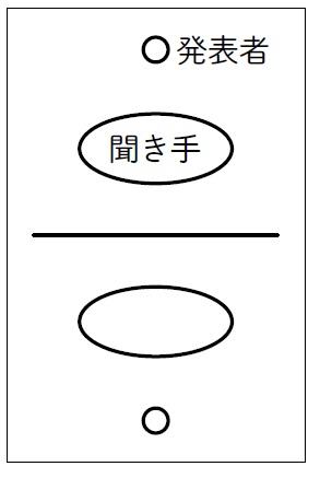 発表の形態例