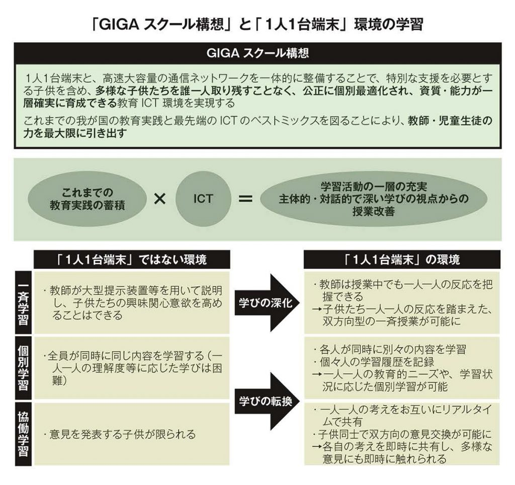 「GIGAスクール構想」と「1人1台端末」環境の学習
