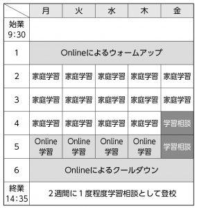 日課表①(家庭での学習を基本にするコースのモデル)