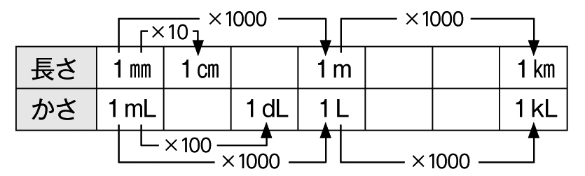 Cさんのまとめた表