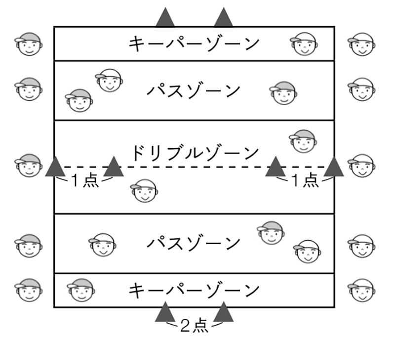 メインゲーム②「パス・パス・シュートゲーム②」