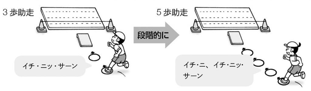 助走のリズム(ねらいとなる動き①②③④)