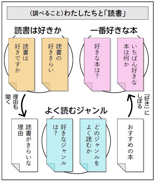 思考ツールの例