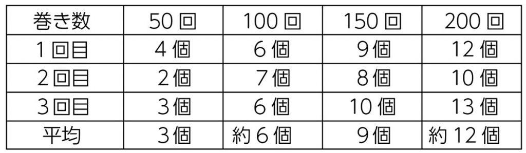 コイルの巻き数と電流の大きさを調べる実験(結果)