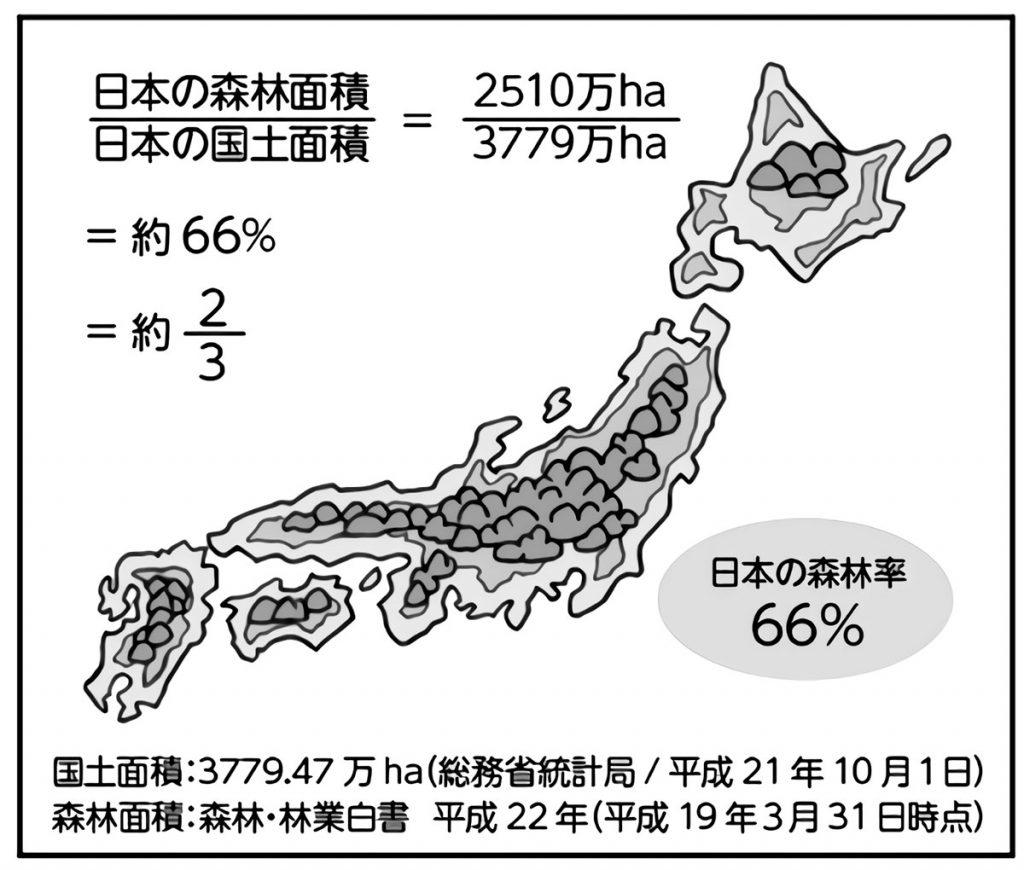 日本の国土面積と森林面積