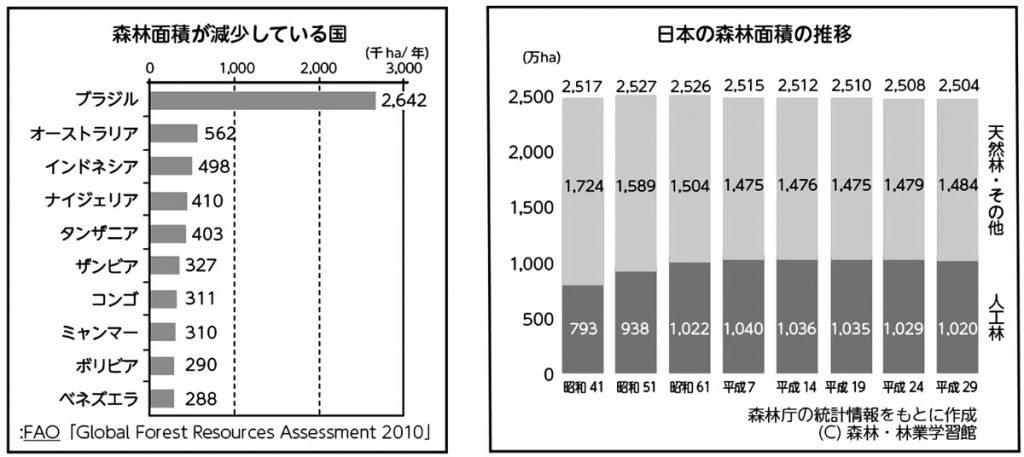 森林面積が減少している国と日本の森林面積の推移